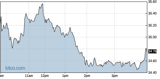 CLDX 1-Day Chart