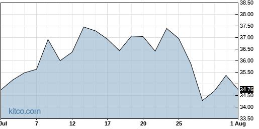 CLDX 1-Month Chart