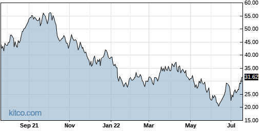 CLDX 1-Year Chart