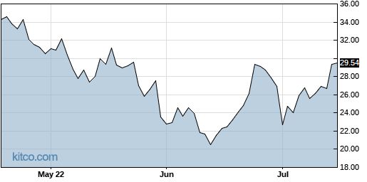 CLDX 3-Month Chart
