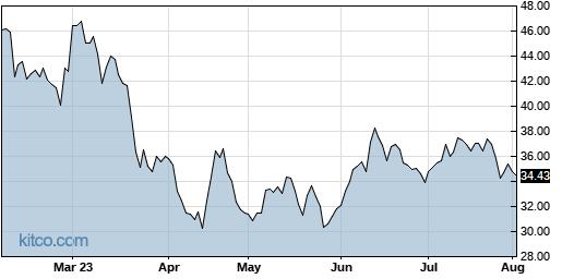 CLDX 6-Month Chart