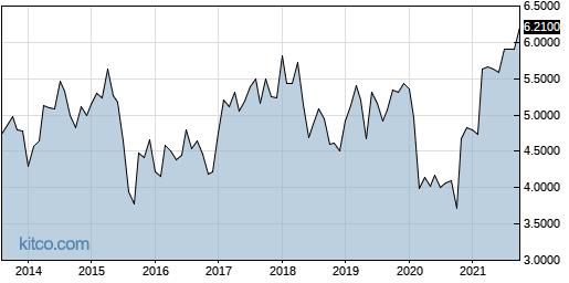 CLLDY 10-Year Chart