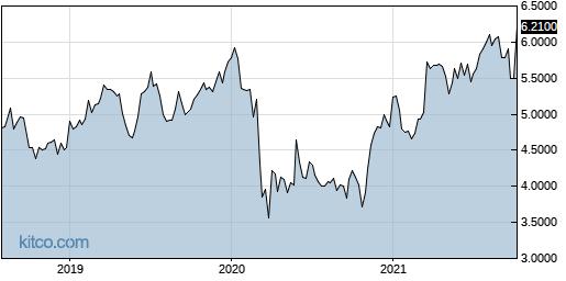 CLLDY 5-Year Chart