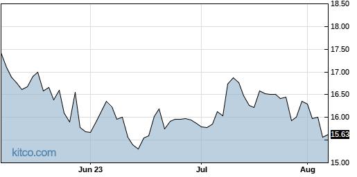 CLMT 3-Month Chart