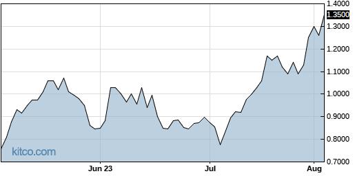 CLOV 3-Month Chart