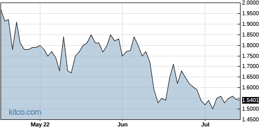 CLPS 3-Month Chart