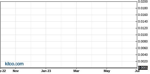 CLRN 10-Year Chart
