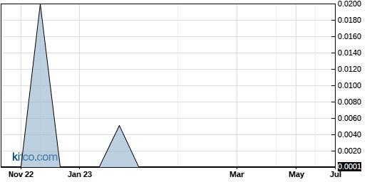 CLRN 5-Year Chart