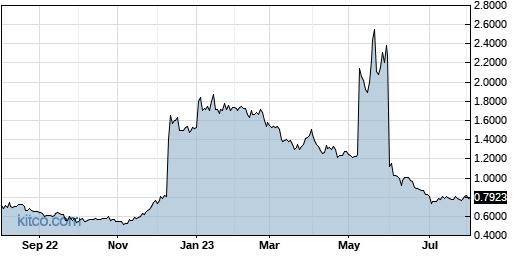 CLRO 1-Year Chart