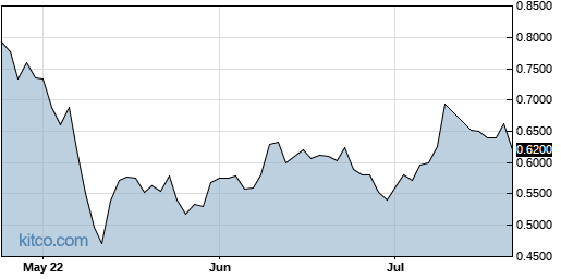 CLRO 3-Month Chart
