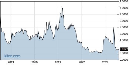 CLRO 5-Year Chart