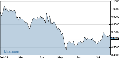 CLRO 6-Month Chart