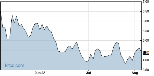 CLSK 3-Month Chart