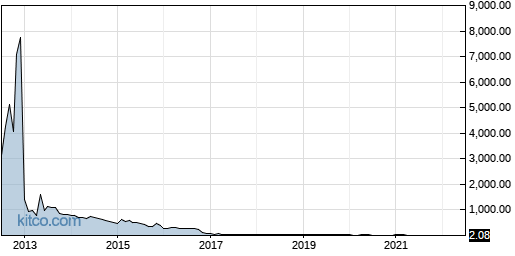 CLSN 10-Year Chart