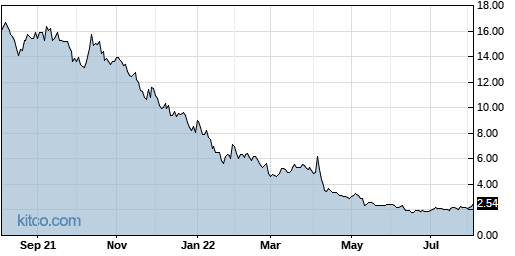CLSN 1-Year Chart