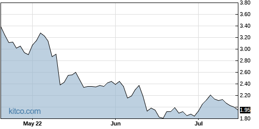CLSN 3-Month Chart