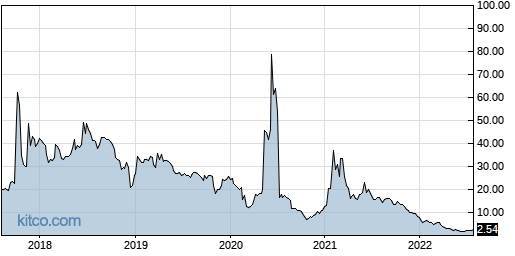 CLSN 5-Year Chart