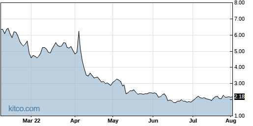 CLSN 6-Month Chart