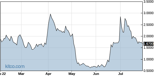 CLVS 6-Month Chart