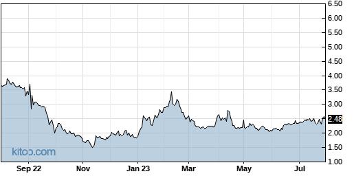 CMCM 1-Year Chart