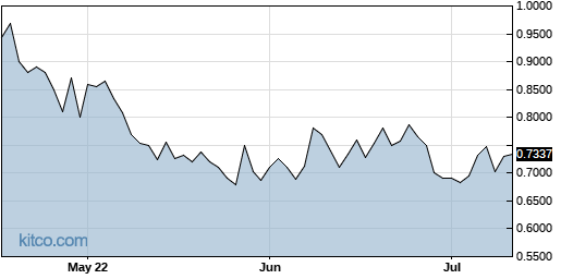 CMCM 3-Month Chart