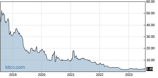 CMCM 5-Year Chart