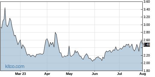 CMCM 6-Month Chart