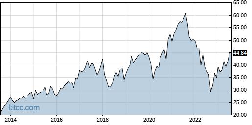 CMCSA 10-Year Chart