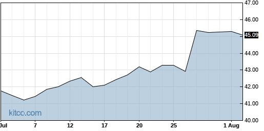 CMCSA 1-Month Chart