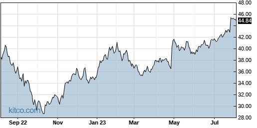 CMCSA 1-Year Chart