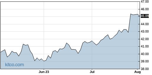CMCSA 3-Month Chart