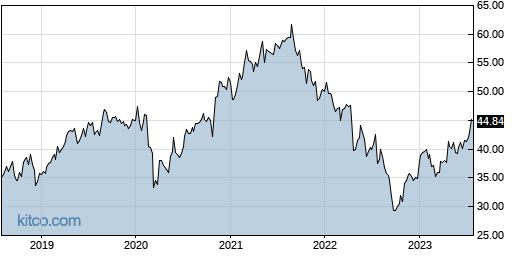 CMCSA 5-Year Chart