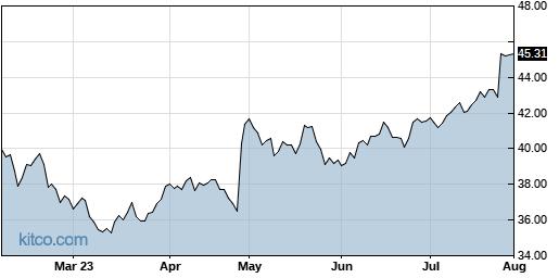 CMCSA 6-Month Chart