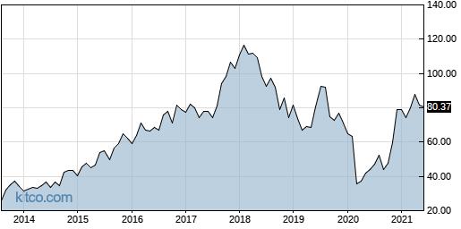 CMD 10-Year Chart