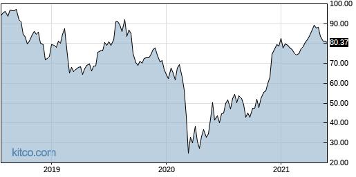 CMD 5-Year Chart