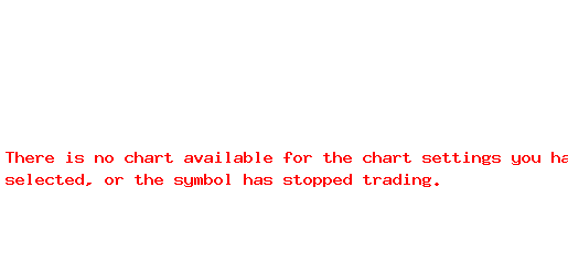 CMGGF 1-Month Chart