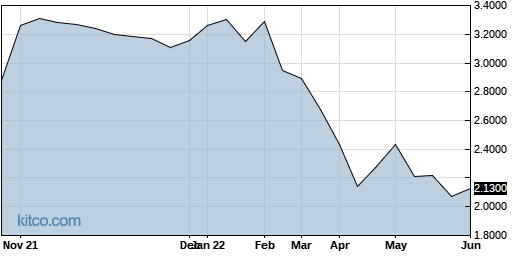 CMGGF 1-Year Chart