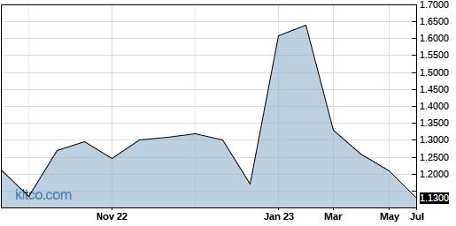 CMGGF 5-Year Chart