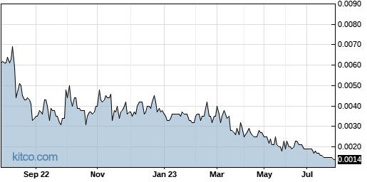 CMGO 1-Year Chart