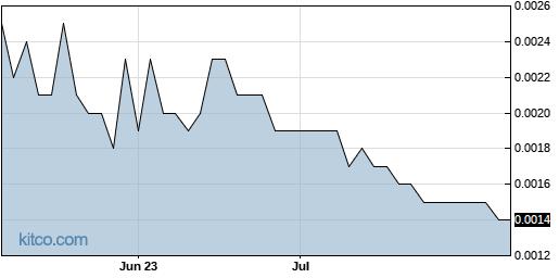 CMGO 3-Month Chart