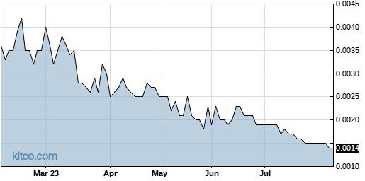 CMGO 6-Month Chart