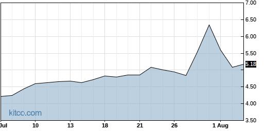CMLS 1-Month Chart