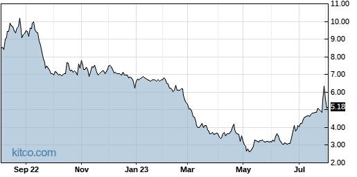 CMLS 1-Year Chart