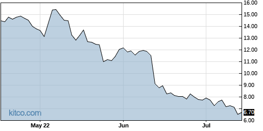 CMLS 3-Month Chart