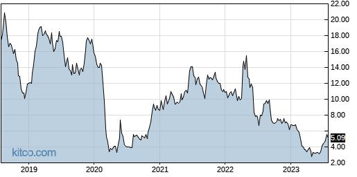 CMLS 5-Year Chart