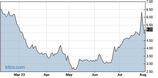 CMLS 6-Month Chart