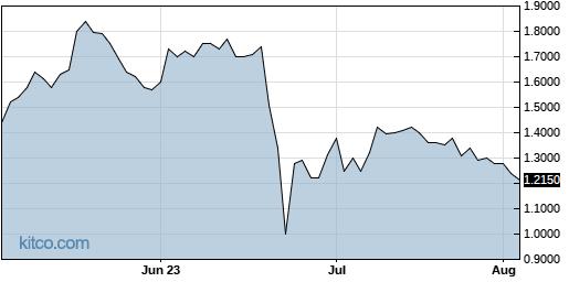 CMMB 3-Month Chart