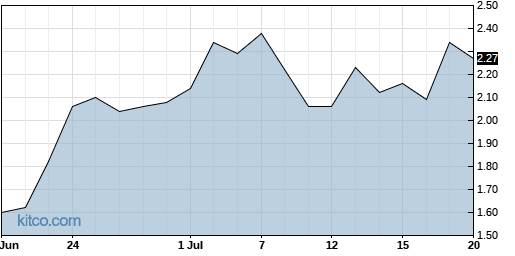 CMRX 1-Month Chart
