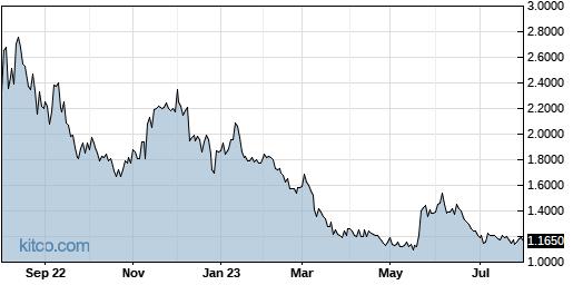 CMRX 1-Year Chart