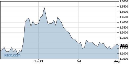 CMRX 3-Month Chart